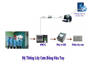 Phần mềm quản lý suất ăn kết hợp máy chấm công và máy in hóa đơn